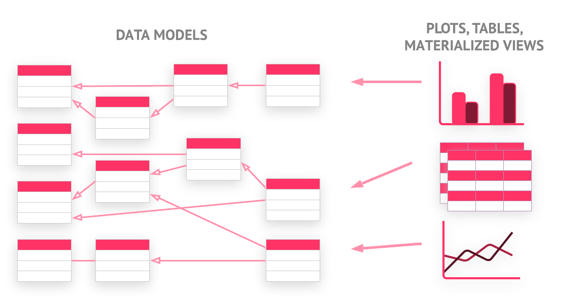 Diagram showing many data tables with dependencies between each other, with a set of plots referring on them