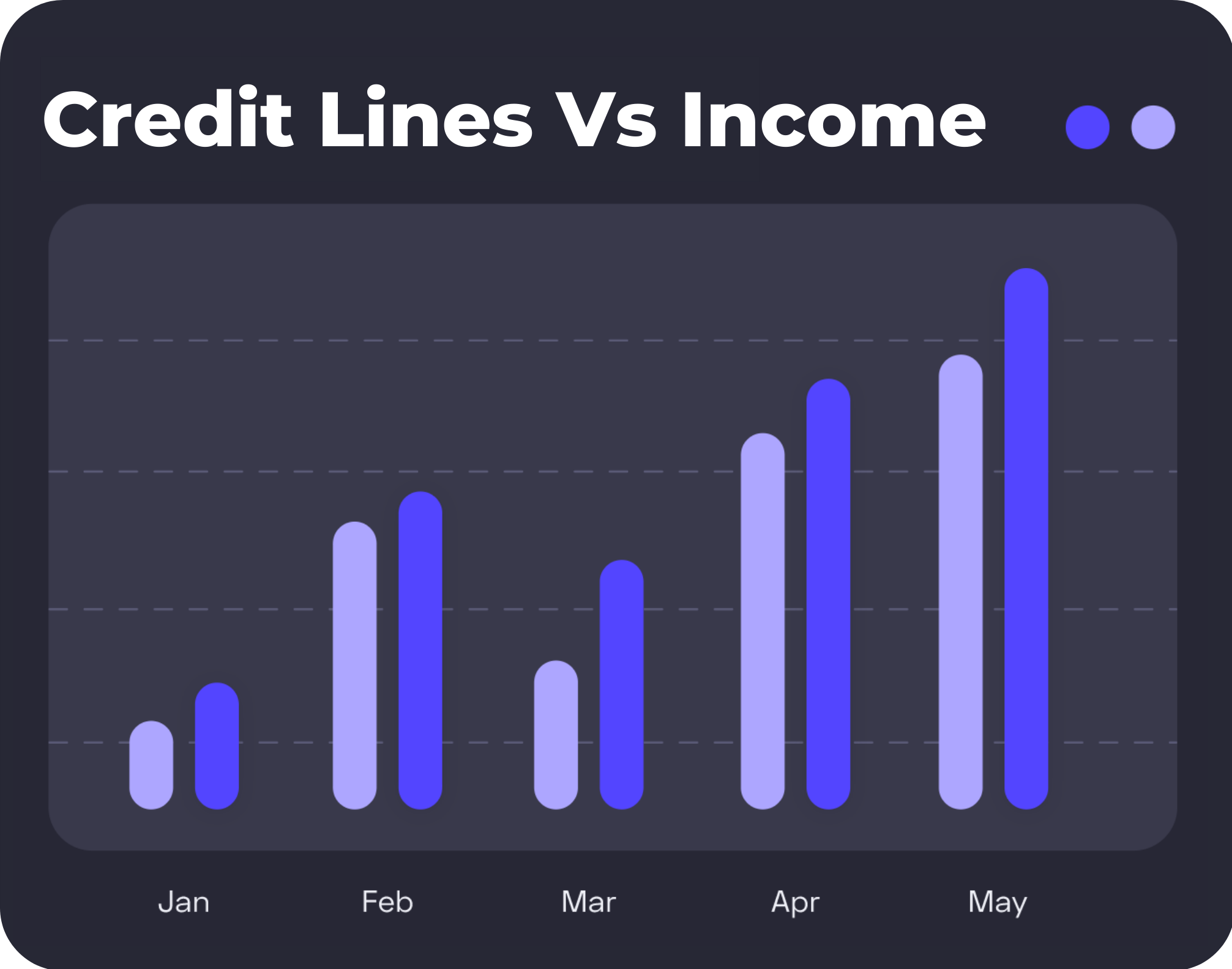 Credit lines vs. income chart