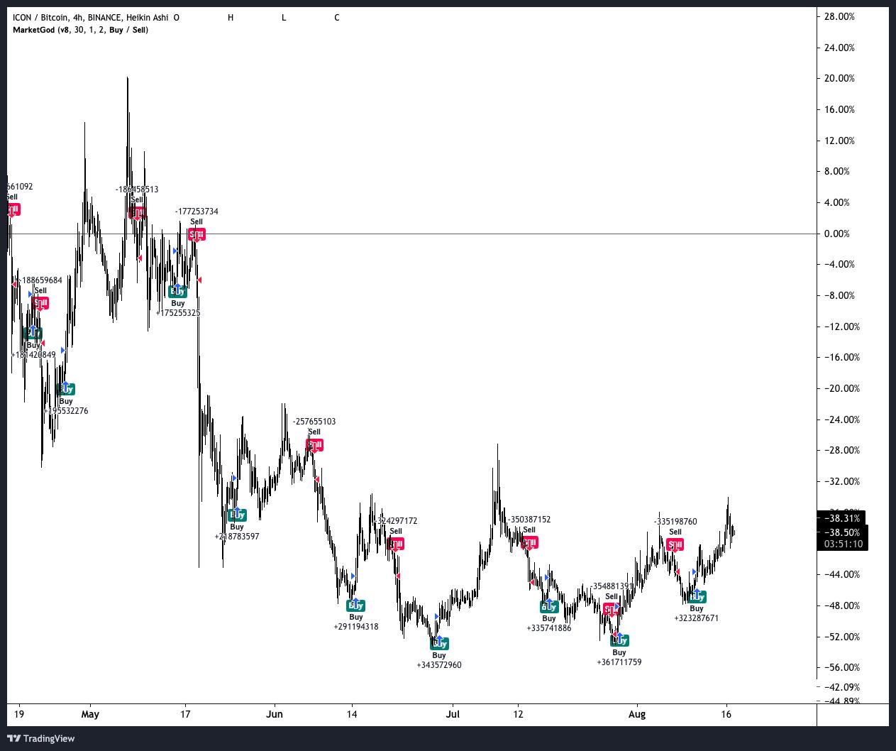 ICX vs BTC in 2021 using the MG Trading Tool Chart Overlay provided MarketGod Trading and MarketGod on Tradingview