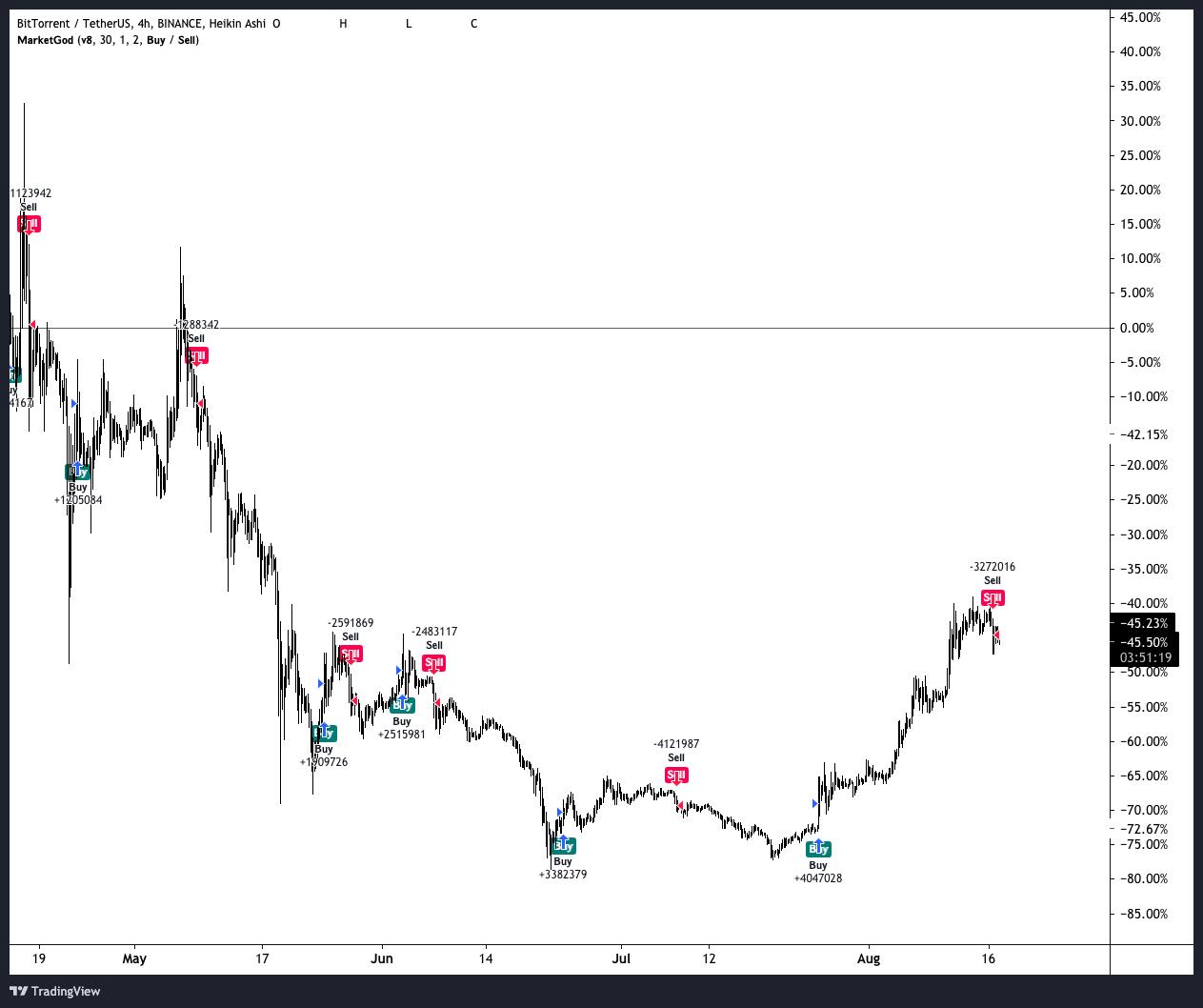 Charting BTT vs USDT using MarketGod for Tradingview and MarketGod v8 in 2020
