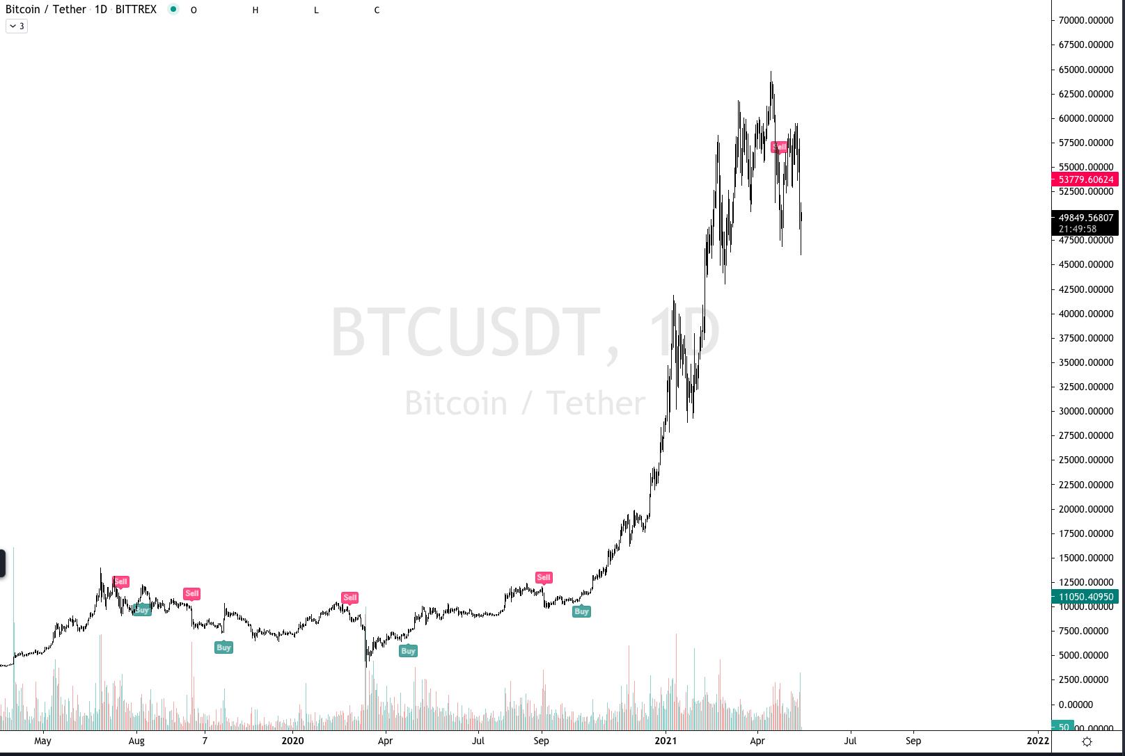 Charting BTC vs USDT using MarketGod for Tradingview and MarketGod v8 in 2020