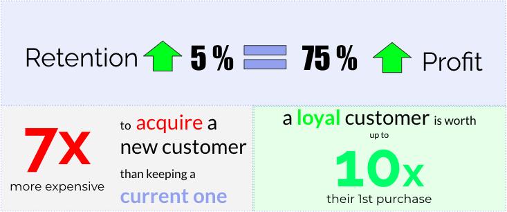 ROI of Customer Retention