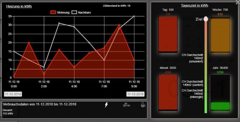 smart Metering Energieverbrauch Diagramm