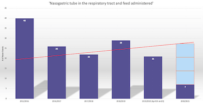 Graph showing uptick in NG Tube-related Never Events