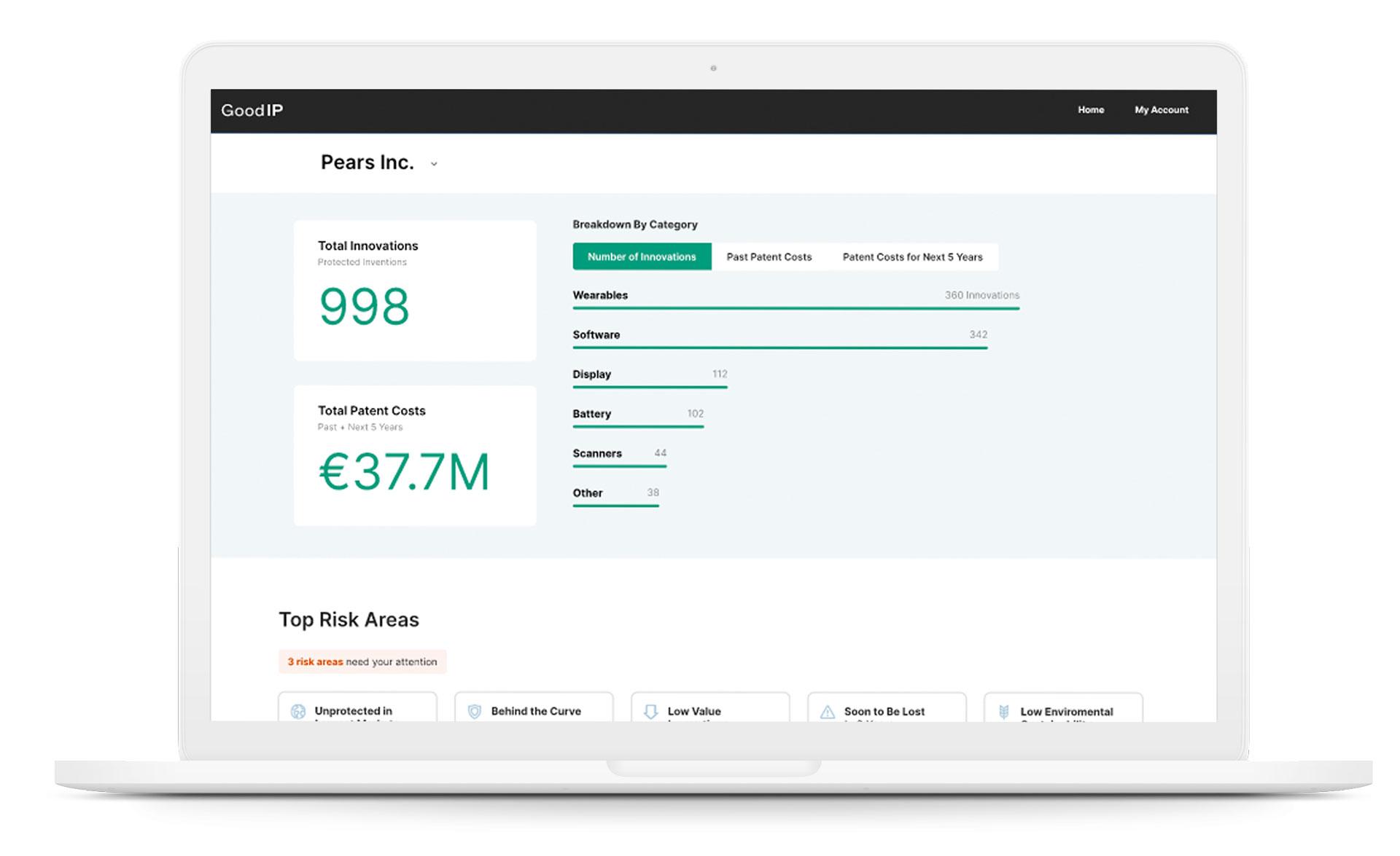 Visual representation of GoodIP's patent evaluation dashboard