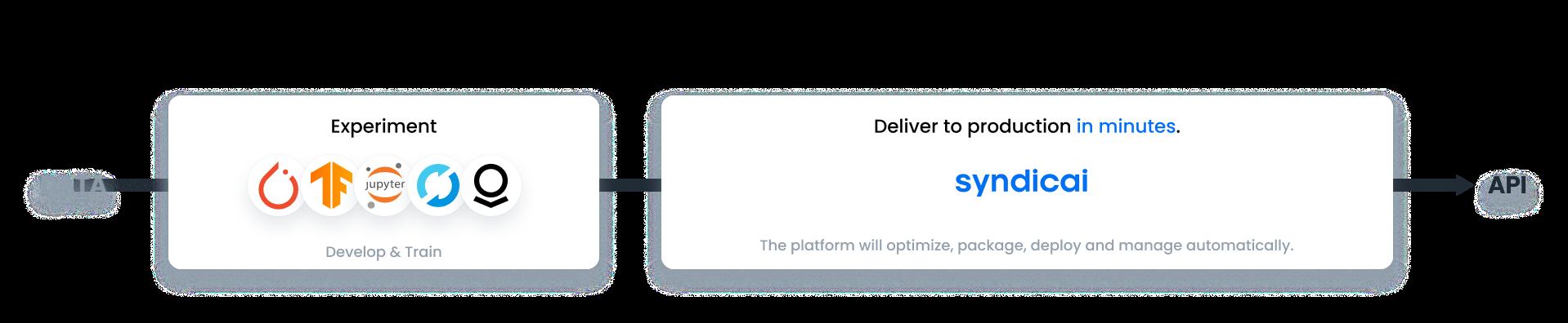Syndicai way of AI model deployment