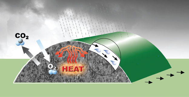 A diagram of a ComposTex Compost Cover covering a pile of compost. The diagram depicts water from rainfall wicking through the fabric of the cover and running down the side of the pile onto the ground while trapping heat inside the pile.