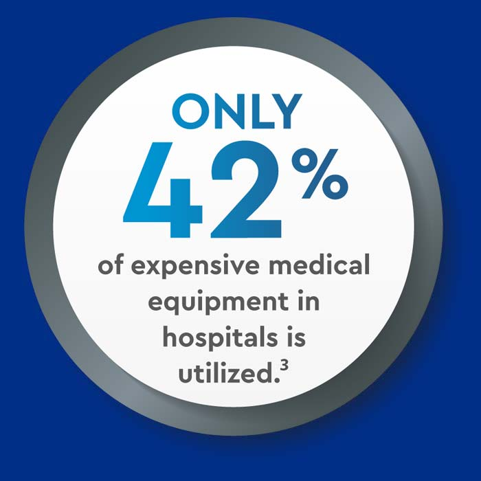only 42% of expensive medical equipment in hospitals is utilized icon