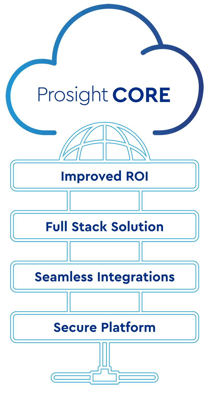 Prosight Core benefits infographic