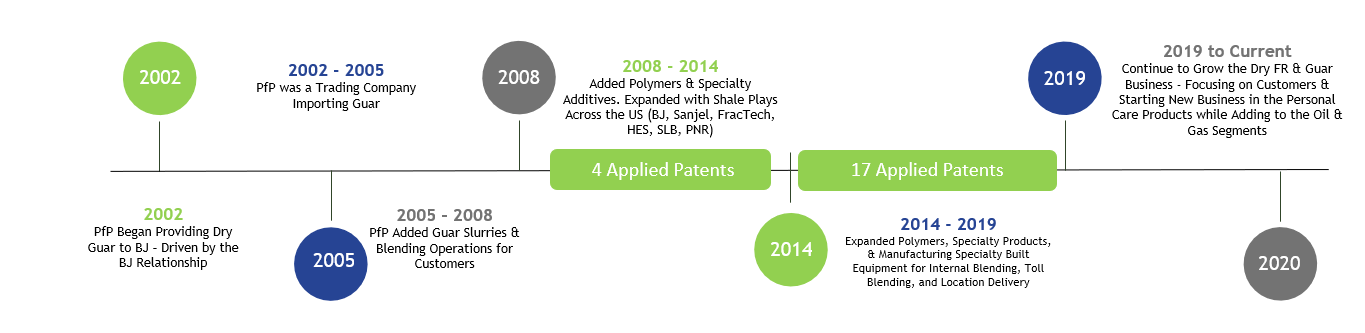 Timeline chart of PfP's history and dates of patents