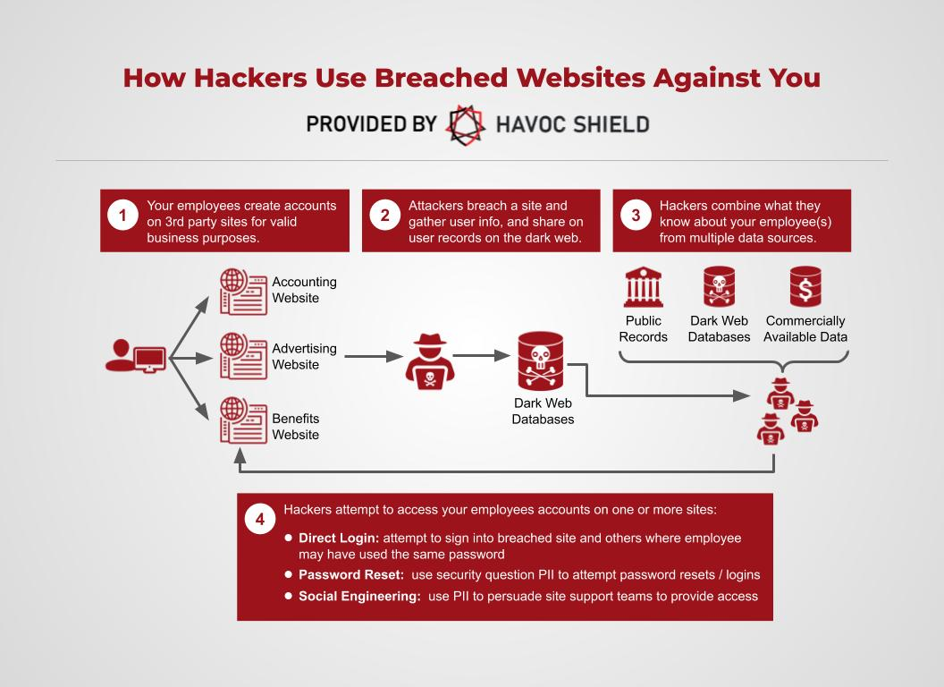How Hackers use Breached Websites Against You