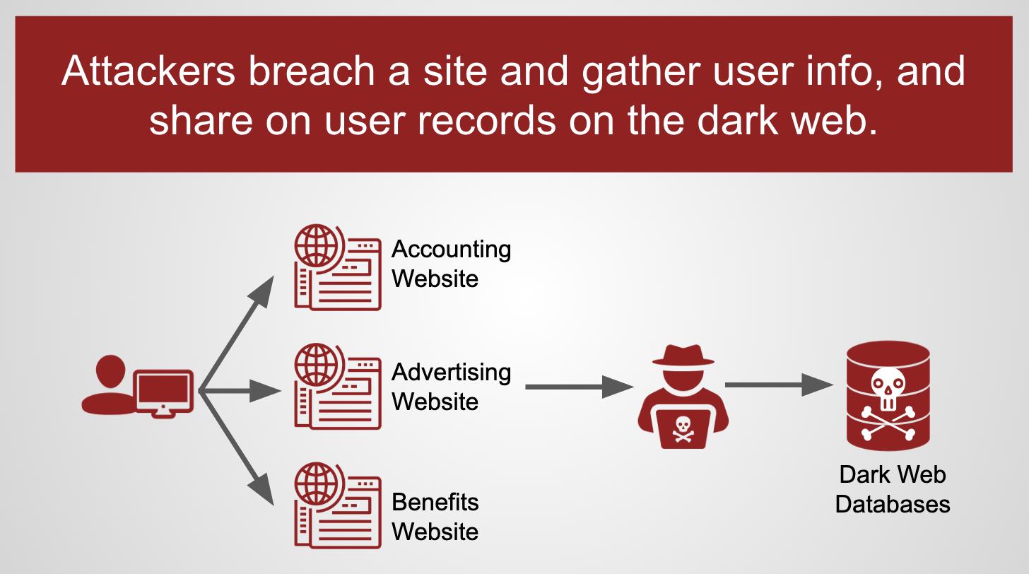 Website Breach Flow - Step 2