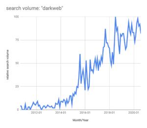 Dark Web Search Volume