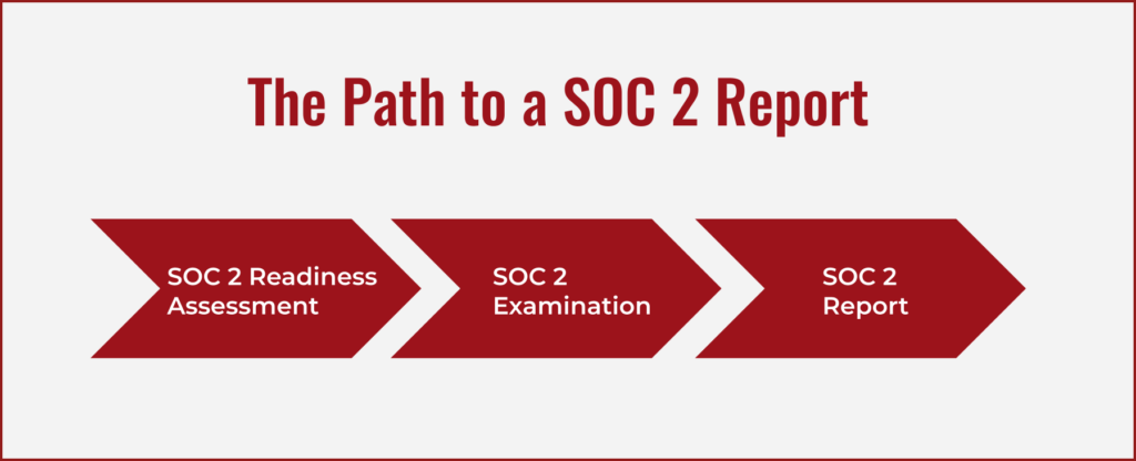 The Path to a SOC 2 Report