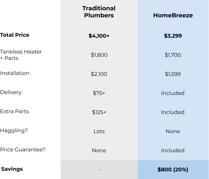 HomeBreeze's prices are guaranteed and are more affordable than traditional plumbers