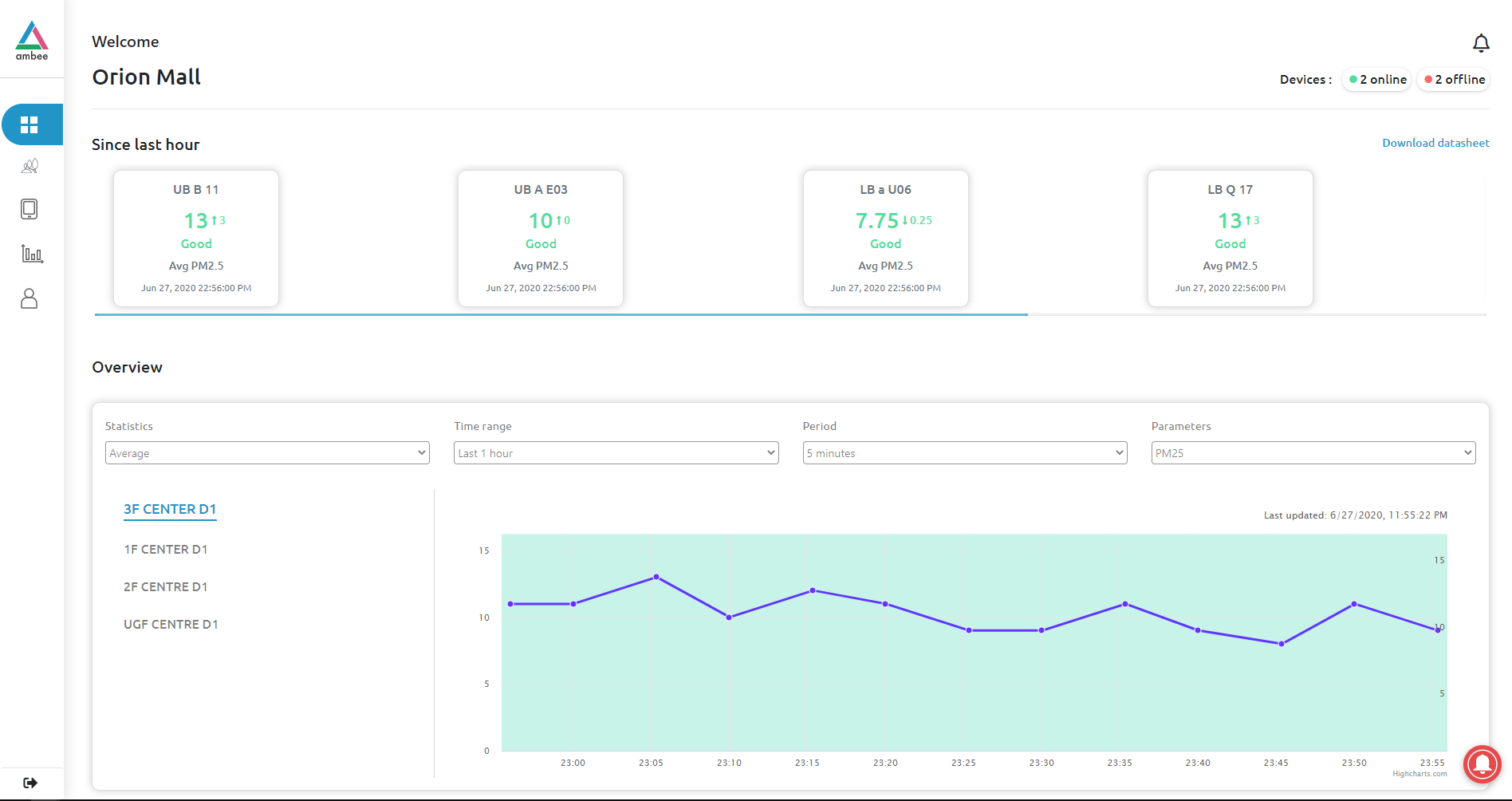 Image from dashboard showing real-time data of a particular room in Orion Mall