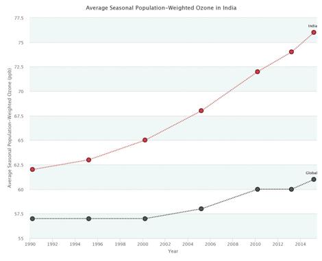 Figure 6: Average Seasonal Population-Weighted Ozone, India vs Global Mean, © State of Global Air data 2018