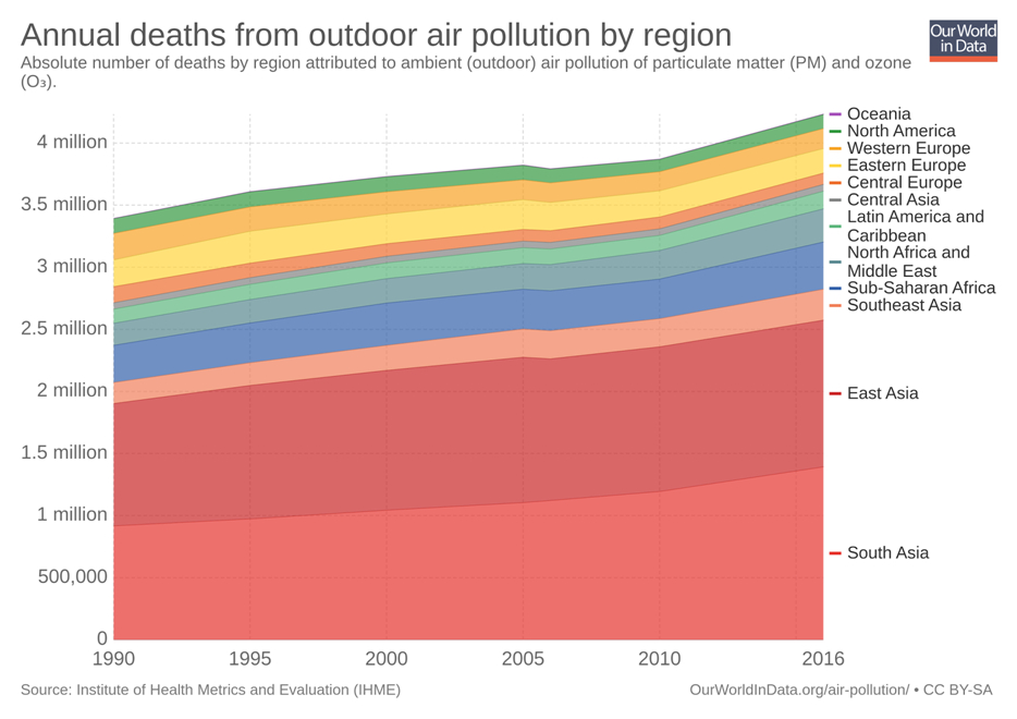 Figure 2: Annual Deaths by Outdoor Air Pollution by Region, © Our World in Data, 2018