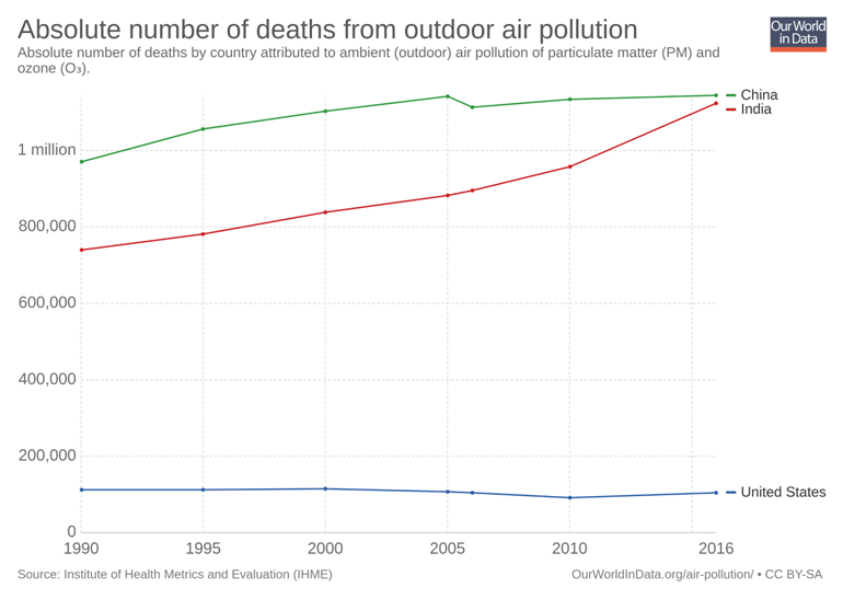 Figure 3 : Annual Deaths by Outdoor Air Pollution - India, © Our World in Data, 2018