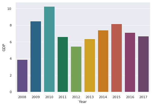 Getting Started with Data Visualization in Python and a Few Tricks