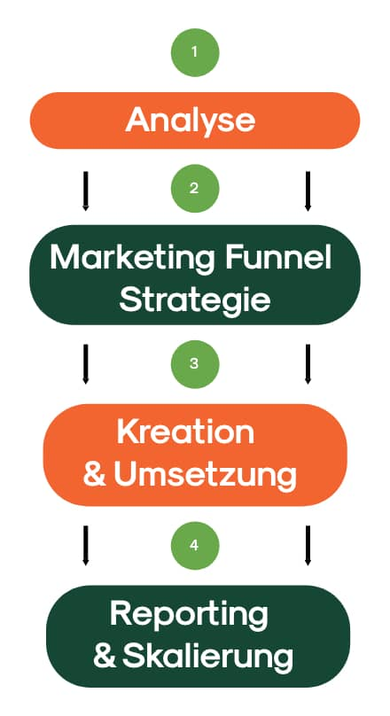 performance marketing funnel rottweil