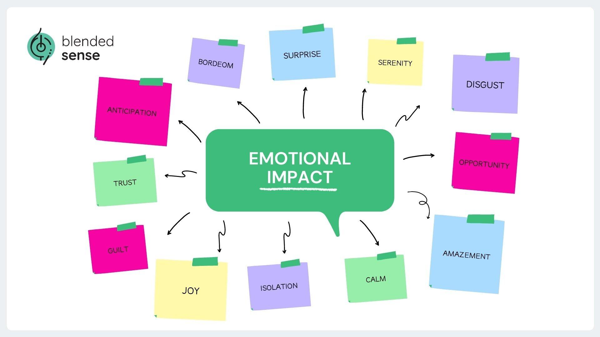 Blended Sense Emotional Impact Infographic.jpg