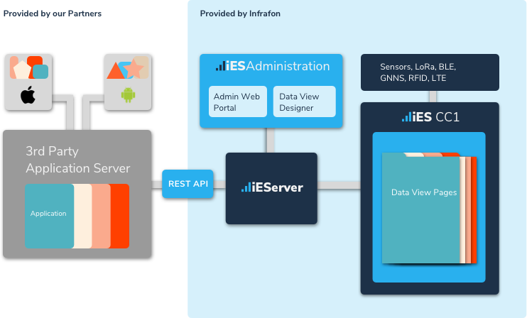 A graph showing the easy integration for ISV's to implement the Infrafon System into already existing platforms using REST API