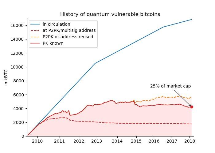 Quantum computer bitcoin. Quantum computer break bitcoin. Lost cryptocurrencies. History of quantum vulnerable coins.