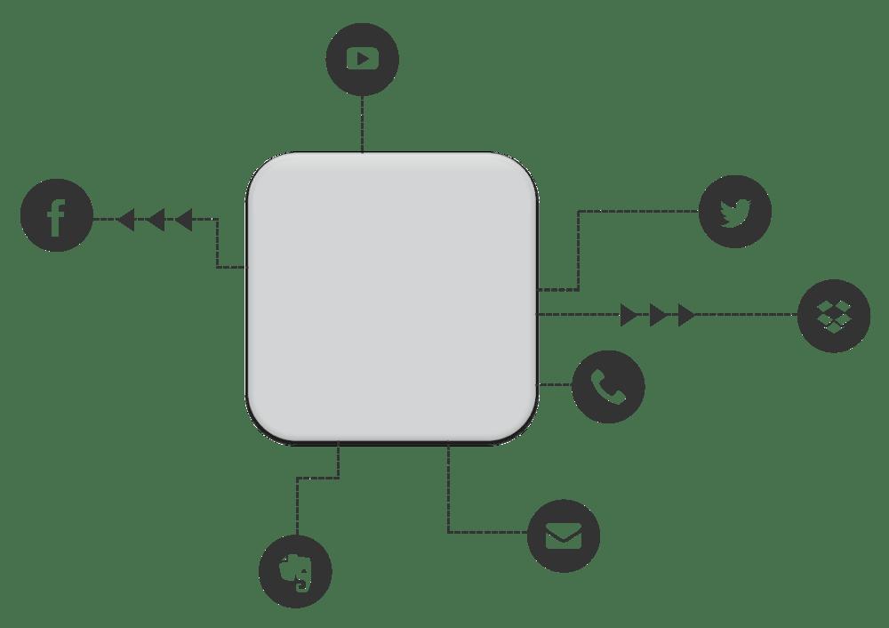 Smart Tags Shortcuts Amazon Alexa IFTTT
