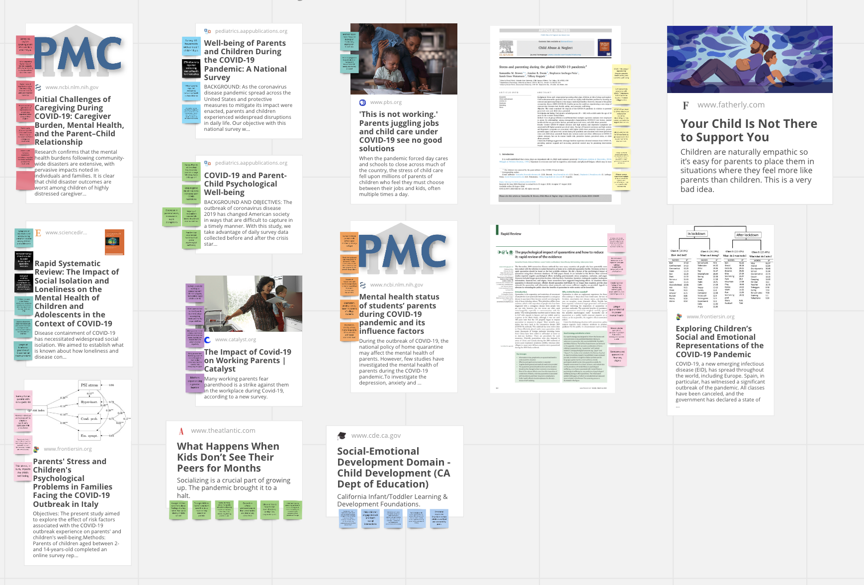 Thumbnails of academic papers and articles, sticky notes with insights next to articles.
