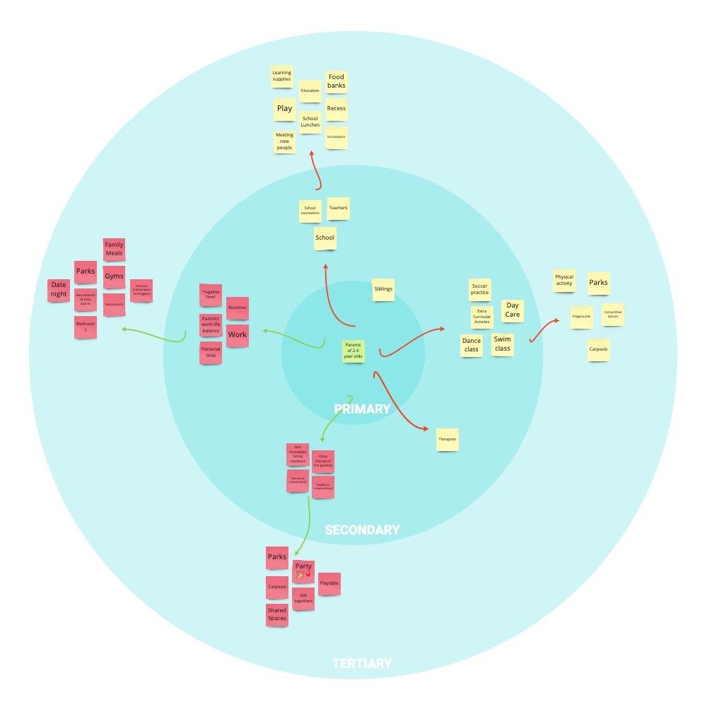 Stakeholder map.