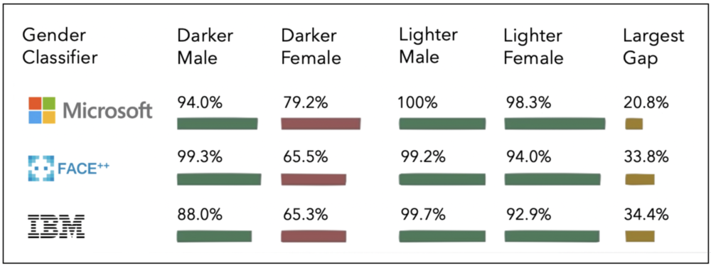 Facial recognition performance distribution across race and gender. Courtesy of    Gender Shades