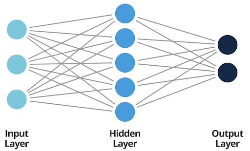 Artificial Neural Network Architecture    Courtesy of  Smartsheet