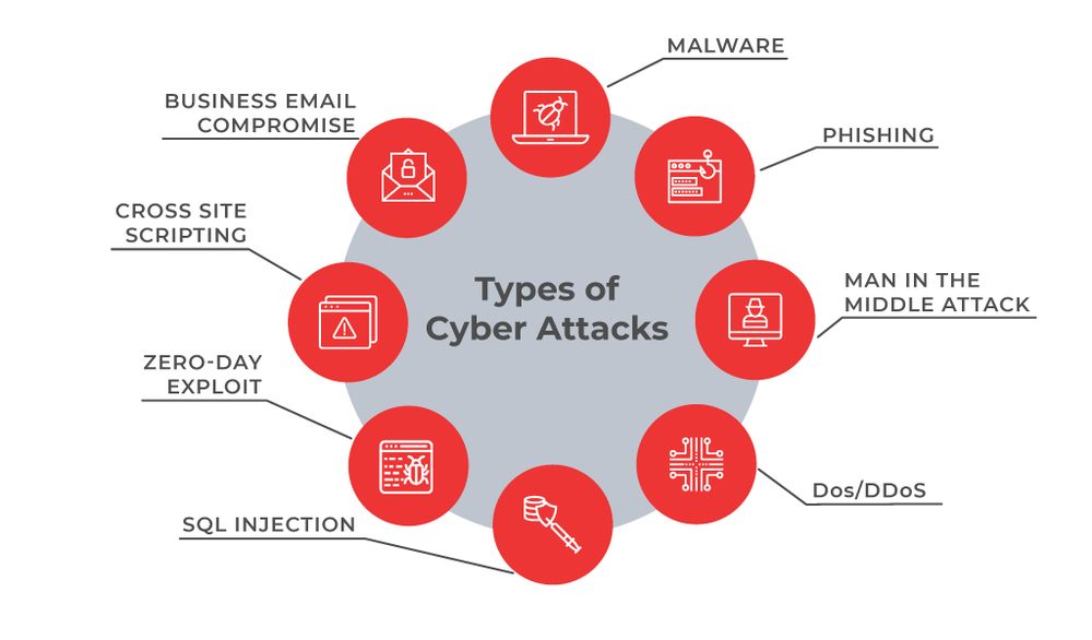 The different types of cyber attacks  | Courtesy of  Ecosystm360