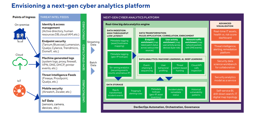 AI's potential use in various security protocols  |   Courtesy of Cognizant