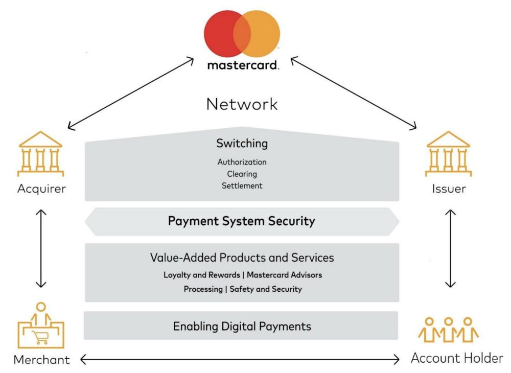 Cybersecurity's role in a MasterCard transaction    Courtesy of  MasterCard's 2017 Fiscal Year Form