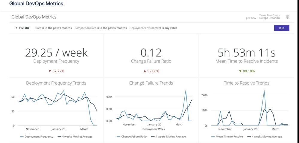 Jira metrics dashboard