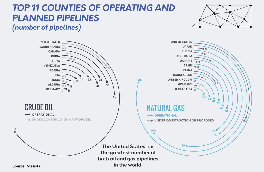 top 11 countries operating and planned oil and gas pipelines - energy minute