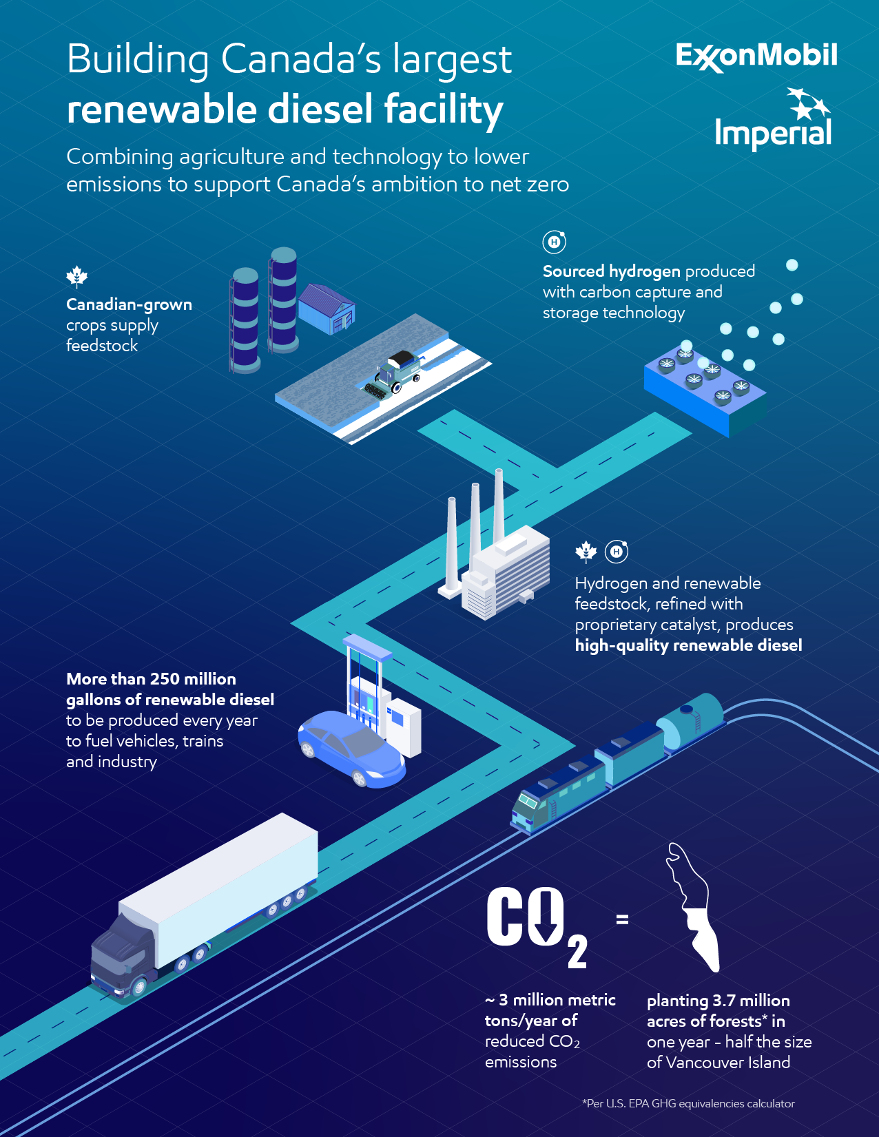 infographic illustrating Canada's renewable diesel process to reduce emissions
