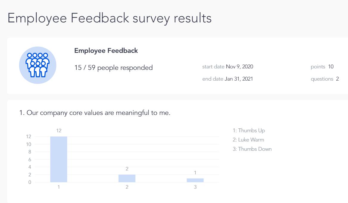 Results of employee feedback surveys on Cooleaf platform