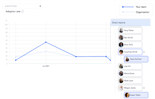 View activity on platform through the manager dashboard on Cooleaf.