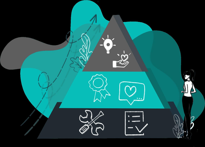 Cooleaf's experience management platform provides custom-tailored programs