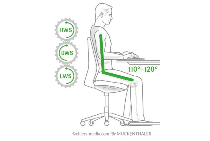 Praxis Gunsch - Muckenthaler Sitzwinkel
