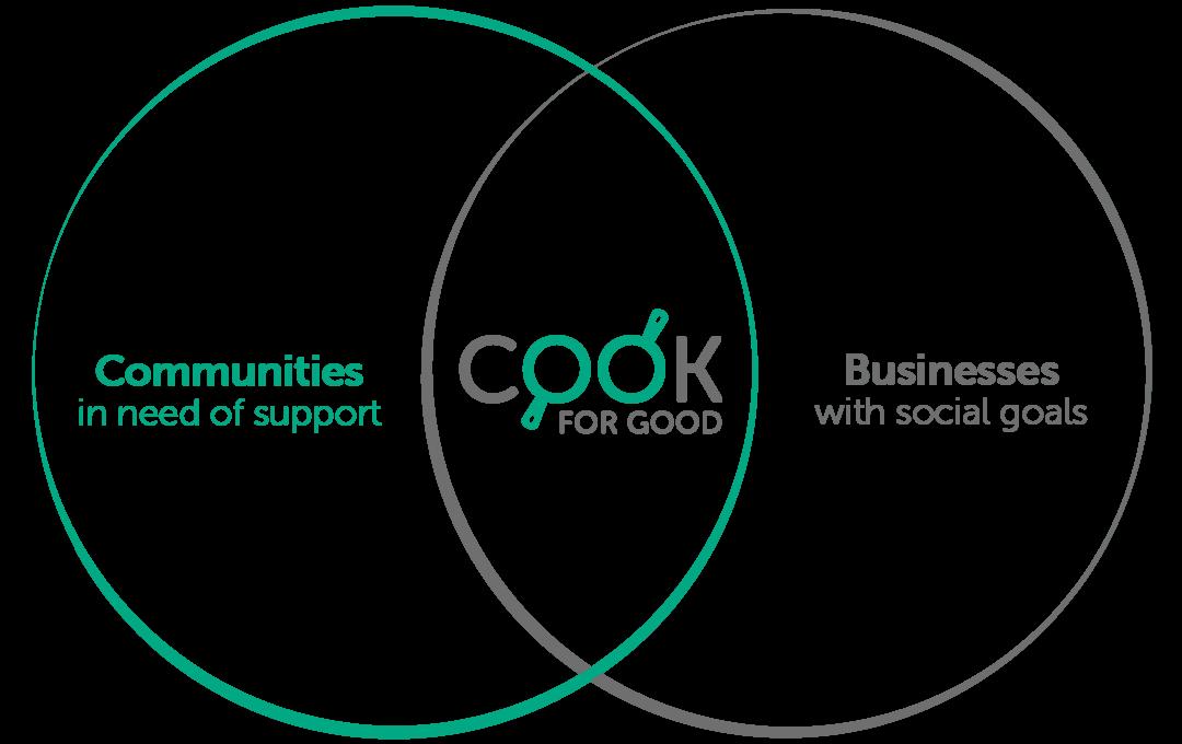 Cook For Good Venn Diagram