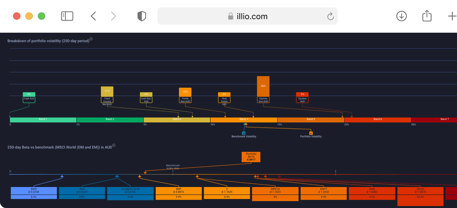 a screen showing illio's product
