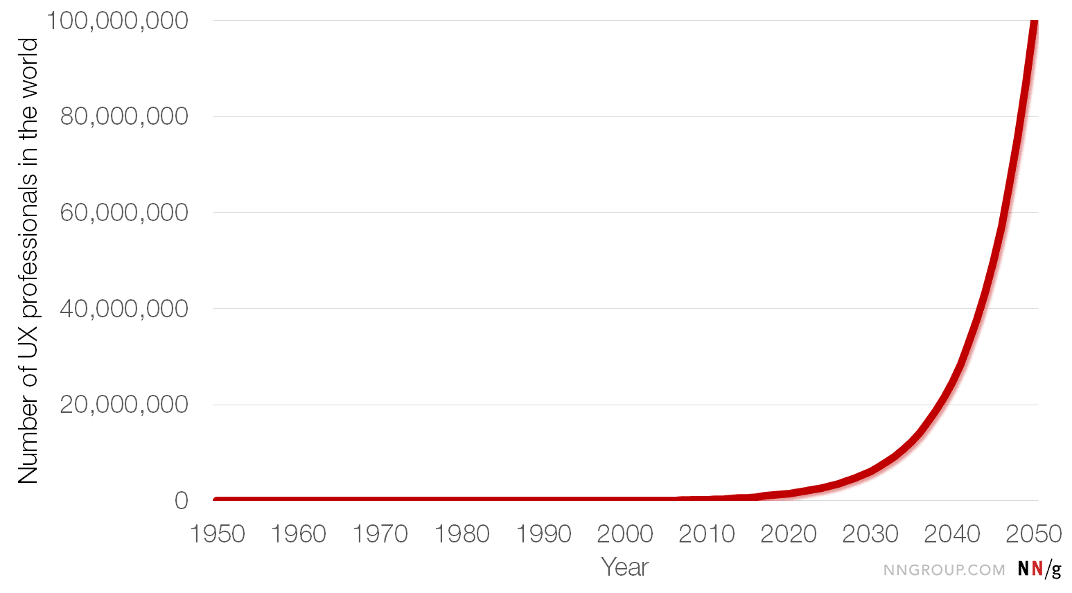 UX professionals in the world 1950-2050