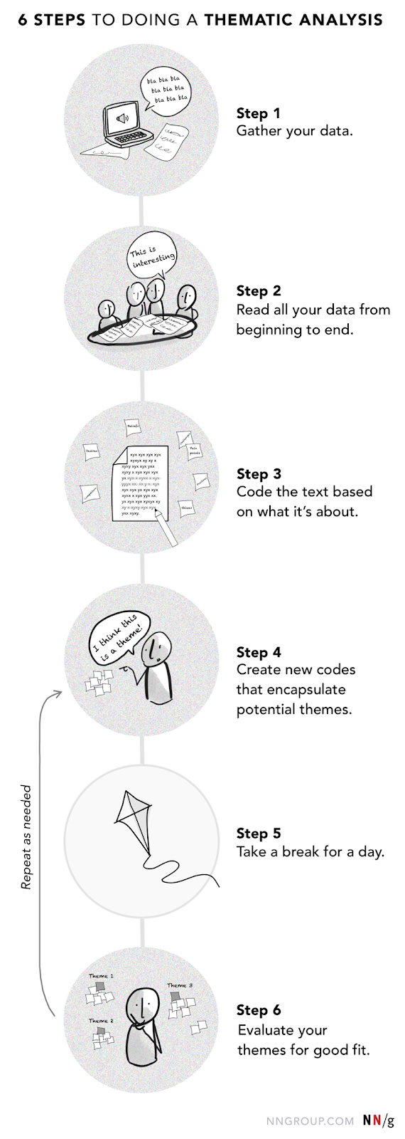 A roadmap illustration overview of 6 steps to perform a thematic analysis. Step 1: Gather your data. Step 2: Read all your data from beginning to end. Step 3: Code the text based on what it's about. Step 4: Create new codes that encapsulate potential themes. Step 5: Take a break for a day. Step 6: Evaluate your themes for good fit.