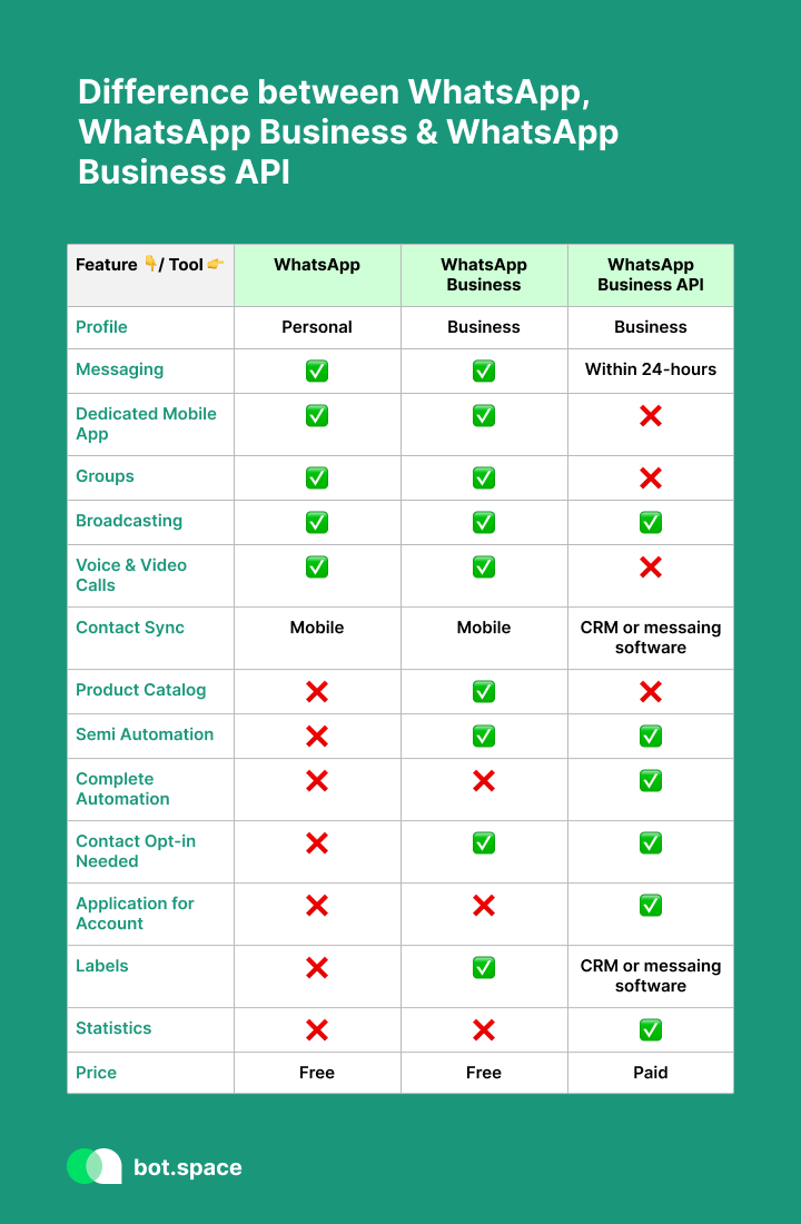 What is the Difference between WhatsApp, WhatsApp Business and WhatsApp Business API?