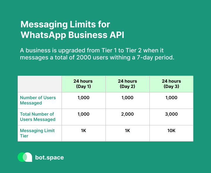 Messaging Rate Limits for WhatsApp Business API